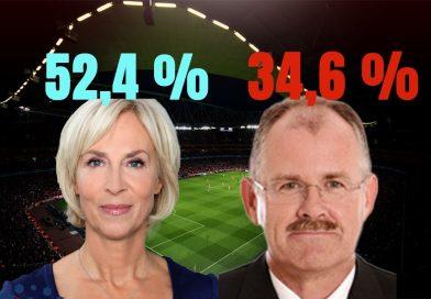 Papenburg gewinnt Umfrage gegen Schultz, dritter Kandidat kündigt sich an